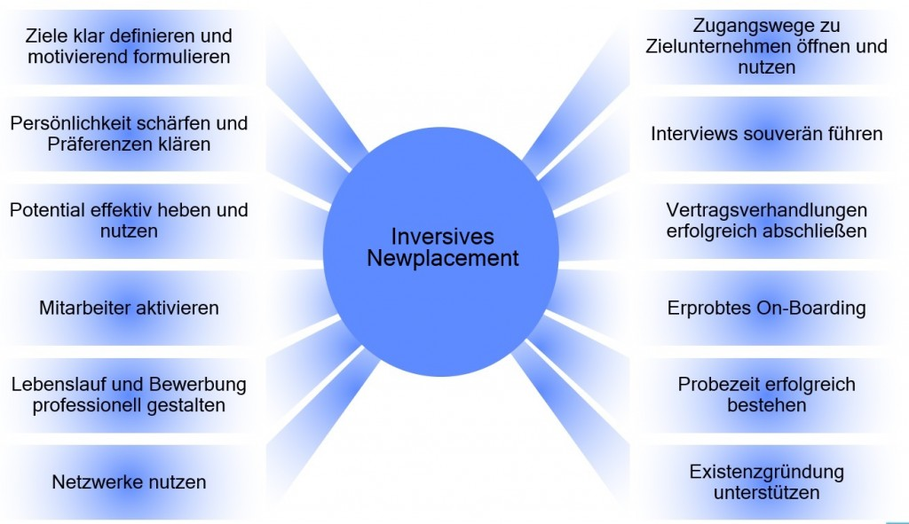 inversives-newplacement-sup